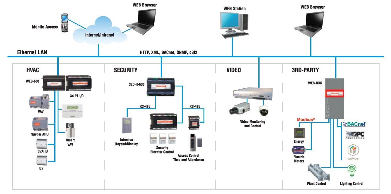 Honeywell Integration