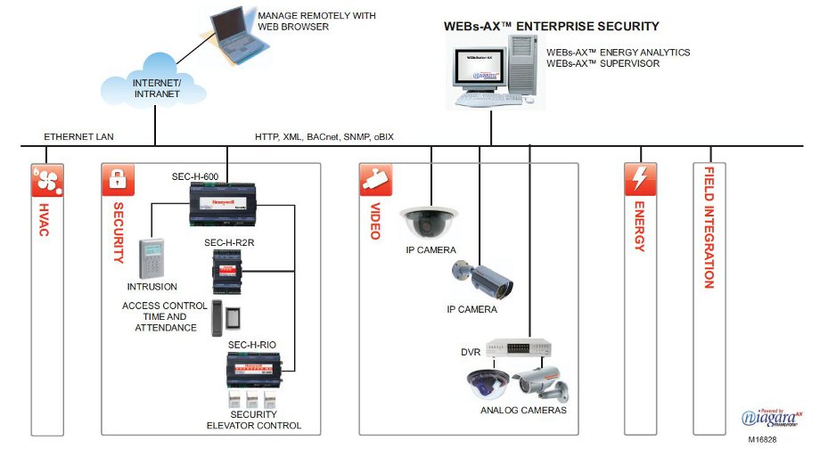 Honeywell Security Integration Diagram